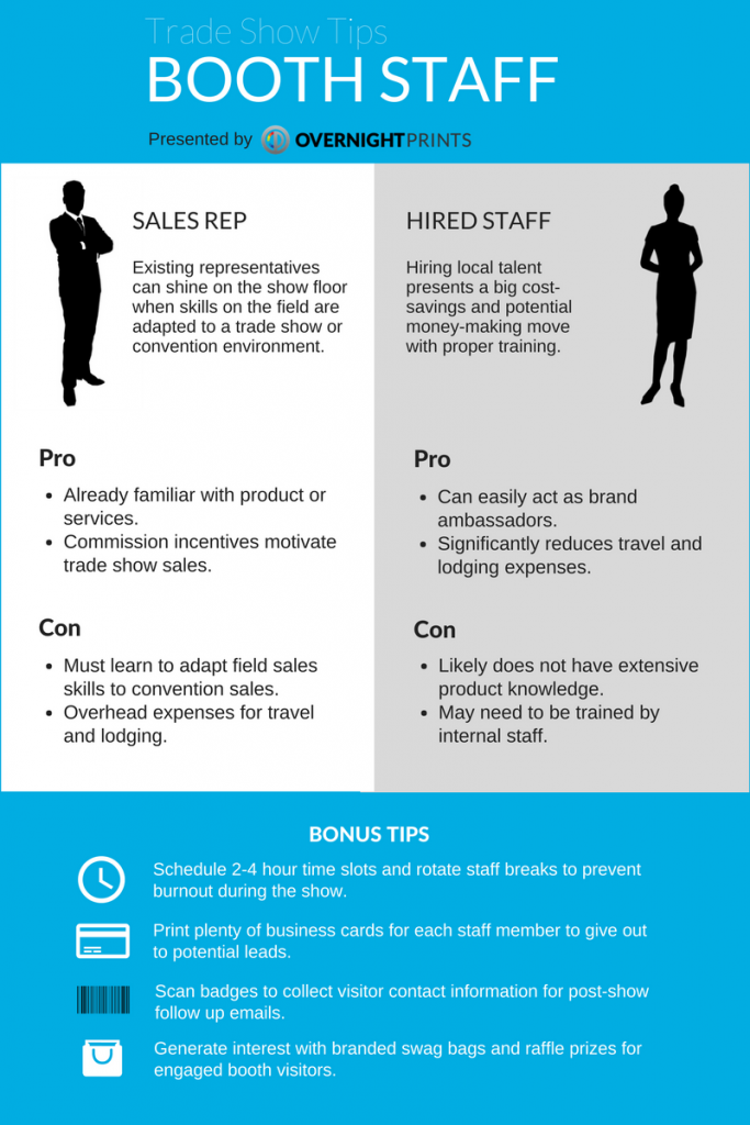 Booth staff comparison