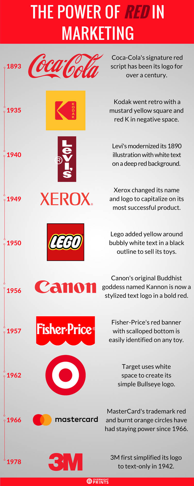 The Power of Red in Marketing infographics