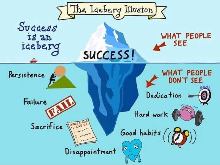 iceberg illusion for success is an iceberg | overnightprints